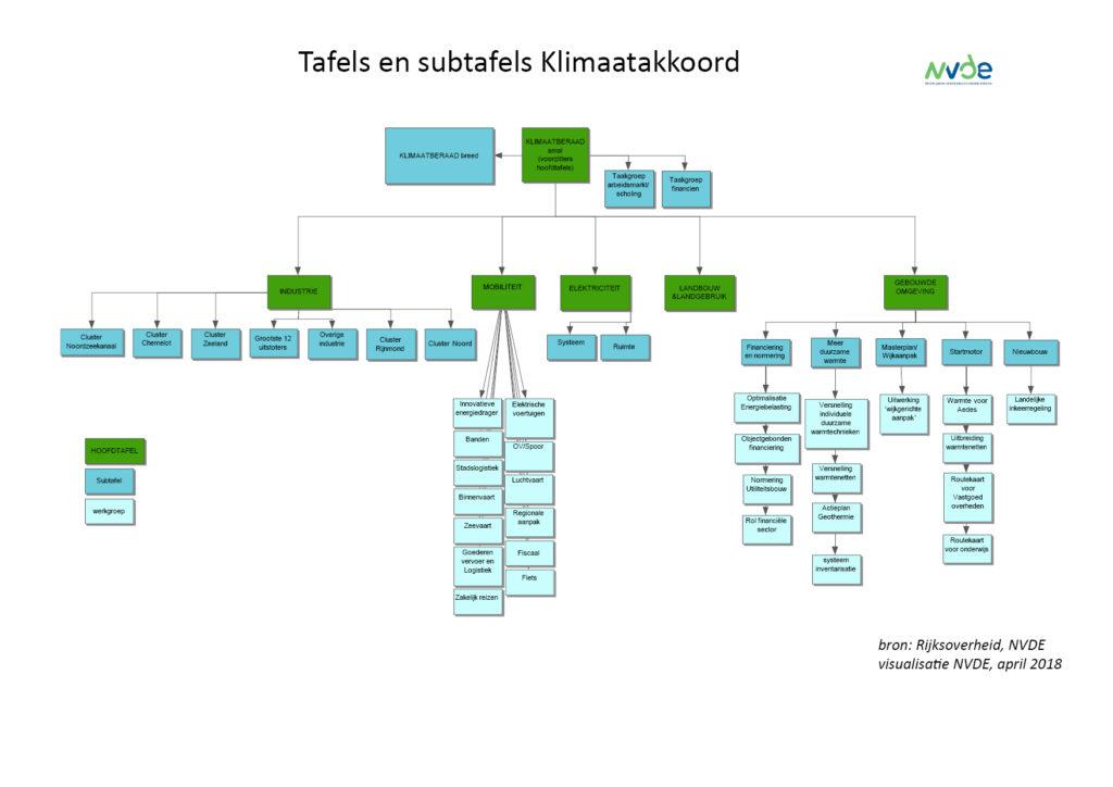 Klimaatakkoord tafels en subtafels nvde nederlandse for Tafels overzicht