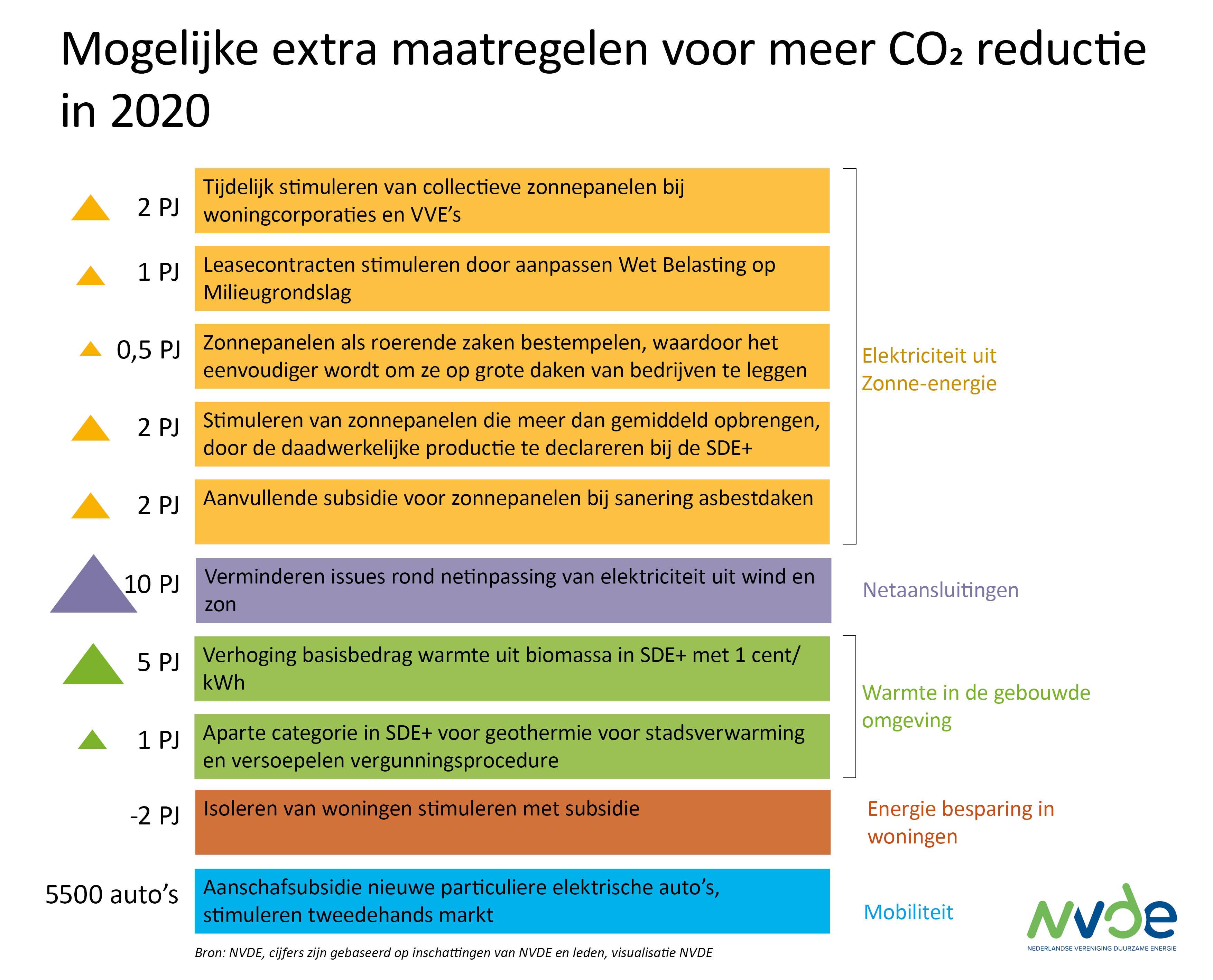 Homepage Nvde Nederlandse Vereniging Duurzame Energie