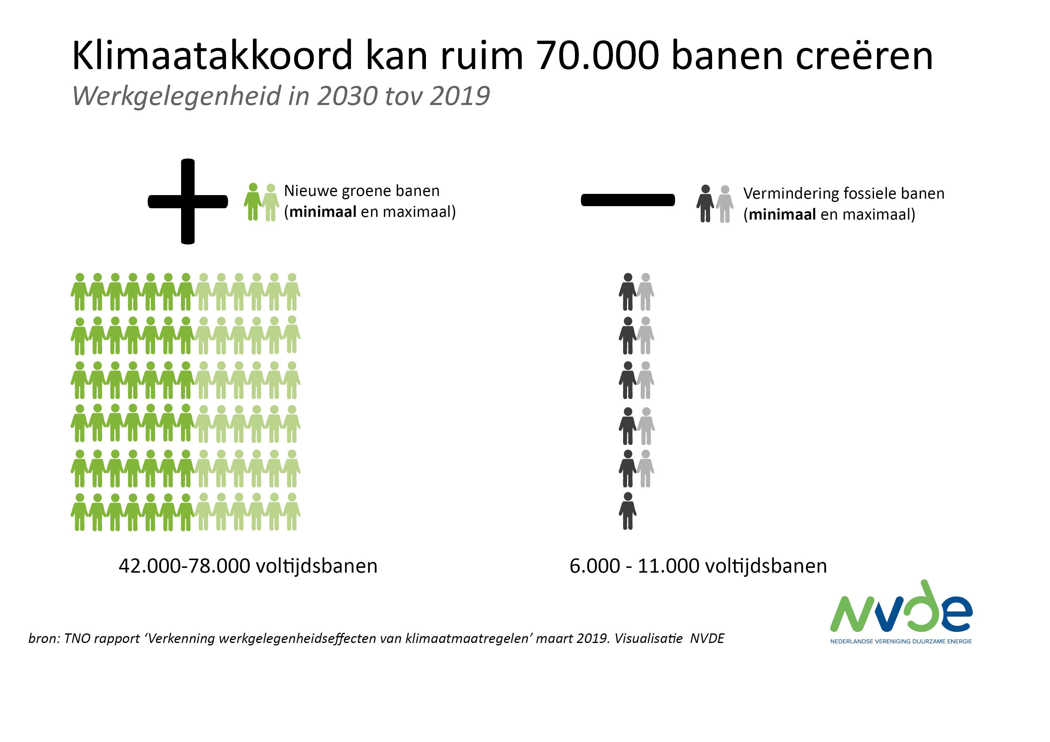 Homepage - NVDE - Nederlandse Vereniging Duurzame Energie 766fd70229